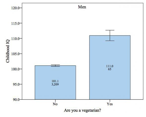 Vegetarian NCDS men